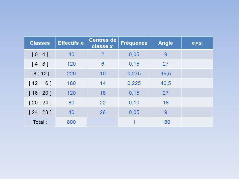 Classes Effectifs ni. Centres de classe xi. Fréquence. Angle. ni×xi. [ 0 ; 4 [ 40. 2. 0,05.